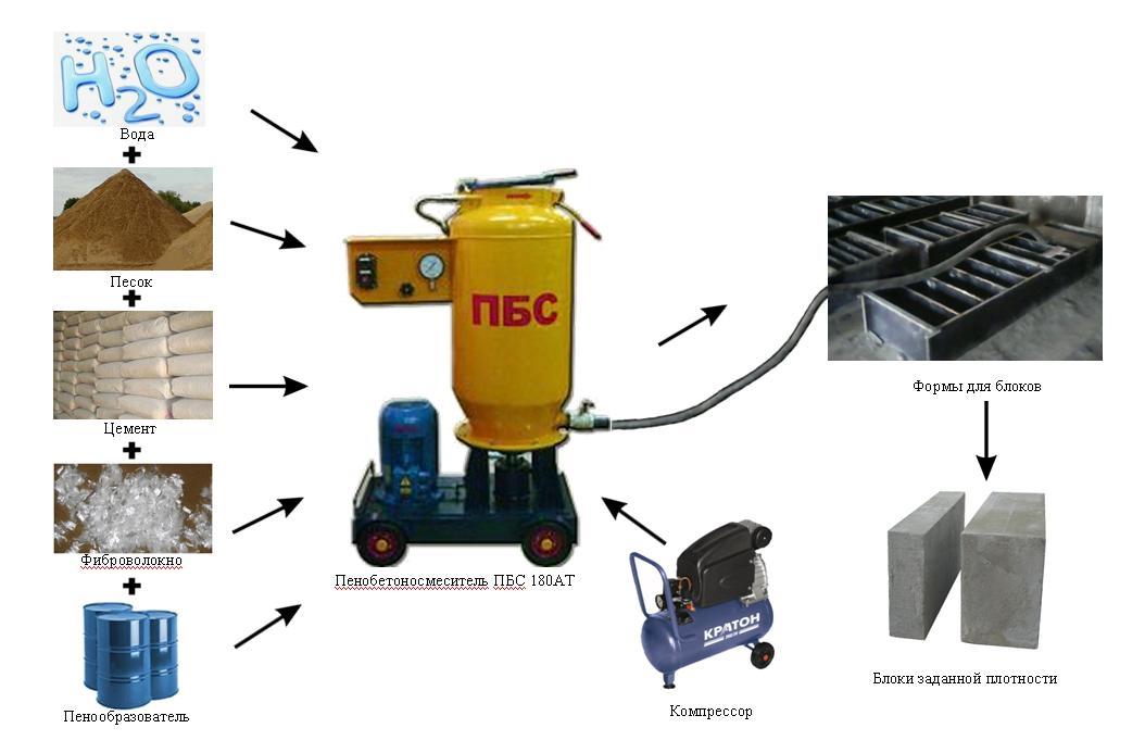 Схема по производству пенобетона